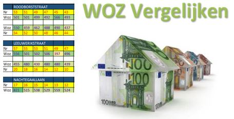 WOZ Vogelwijk 2017-2020
